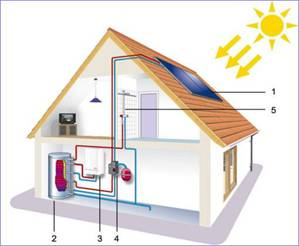 Solar-Thermal-Water_Heating_clip_image002