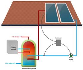 Solar-Thermal-Water_Heating_clip_image006